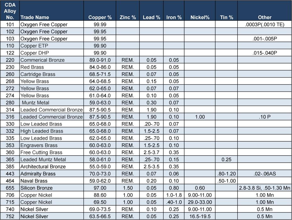 Copper Alloy Data Lewis Brass